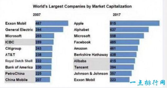 全球市值最高公司排行榜