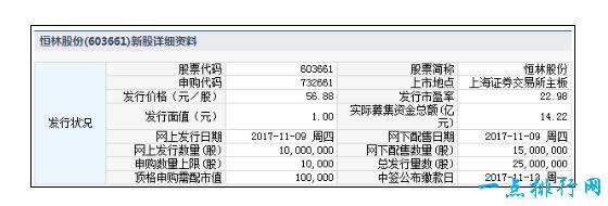 明日年内最贵新股发行 中一签可赚13万元!
