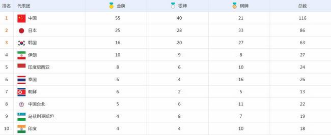 2018雅加达亚运会奖牌榜 中国各项数据领跑稳居第一