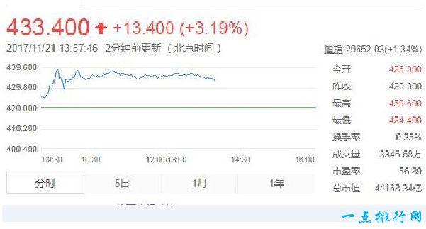 亚洲最值钱的公司 腾讯市值突破5200亿美元
