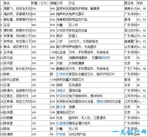 2017胡润先进制造企业家榜 周群飞位居第一