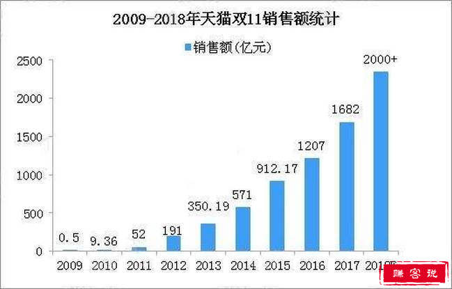 2018双11淘宝天猫销售额 物流订单量达到10.42亿