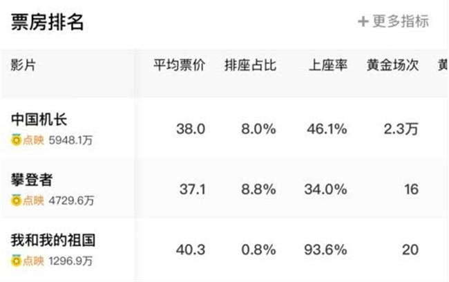 中国机长票房夺冠 流量效应依旧不容忽视