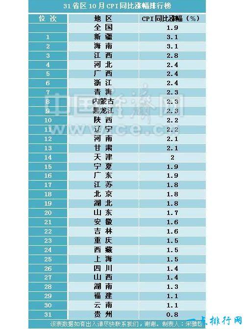 10月CPI涨幅排行榜出炉 新疆海南以涨幅3.1%并列第一