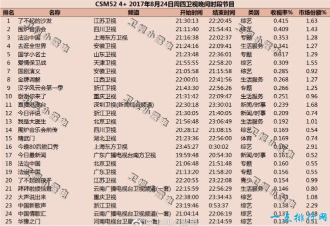 2017年8月综艺节目收视率排行榜 了不起的沙发排名第一