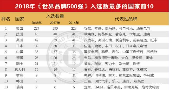 2018世界品牌500强 美国233家中国只有38家品牌入选