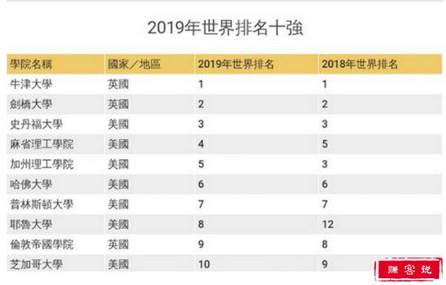 2019世界大学排名 清华成亚洲第一