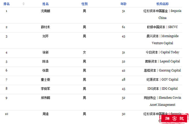 2018福布斯最佳创投人top100 沈南鹏完美拿下首座