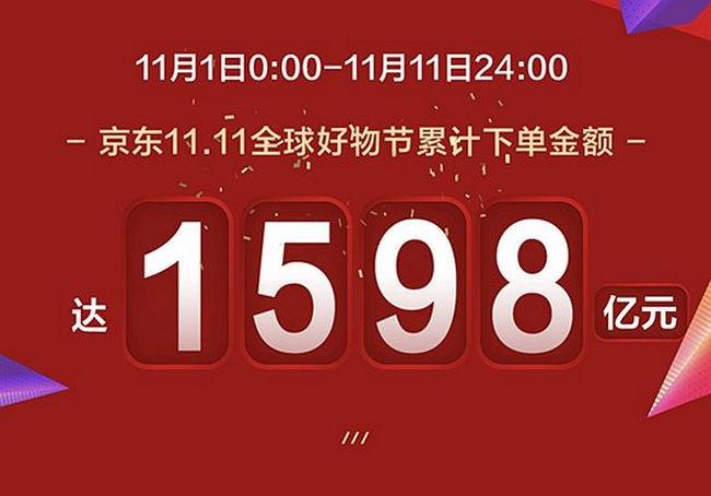 京东下单金额超1598亿 年轻消费者成为主力军