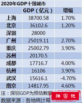 2020年中国GDP排行前十的城市-2020年GDP十强城市排行榜